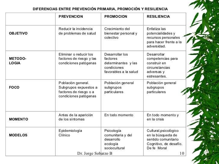 DIFERENCIAS ENTRE PREVENCIÓN PRIMARIA, PROMOCIÓN Y RESILIENCIA  PREVENCION PROMOCION RESILIENCIA  OBJETIVO Reducir la in...