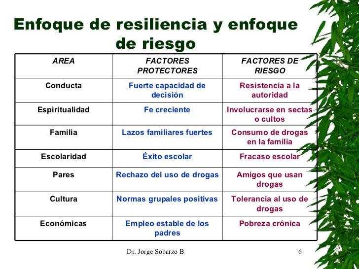 Enfoque de resiliencia y enfoque de riesgo Pobreza crónica Empleo estable de los padres Económicas Tolerancia al uso de dr...