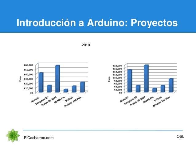 Introducción a Arduino: Proyectos ElCacharreo.com OSL 2010