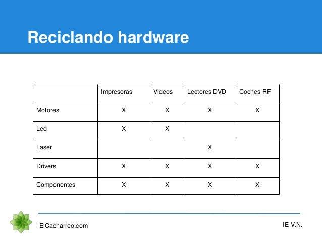 Reciclando hardware ElCacharreo.com IE V.N. Impresoras Videos Lectores DVD Coches RF Motores X X X X Led X X Laser X Drive...