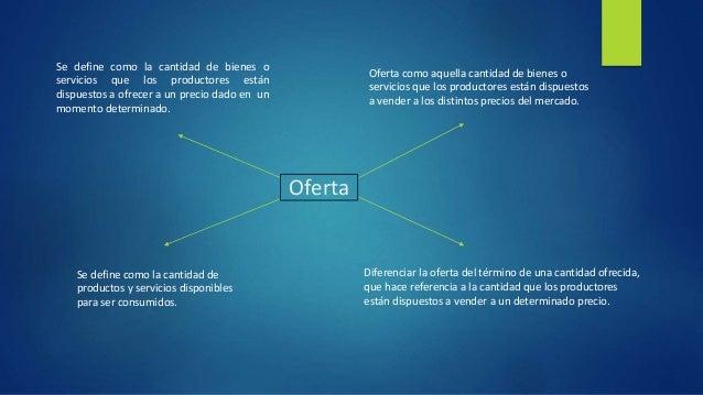 Demanda, Oferta Y Punto De Equilibrio  Slide 2