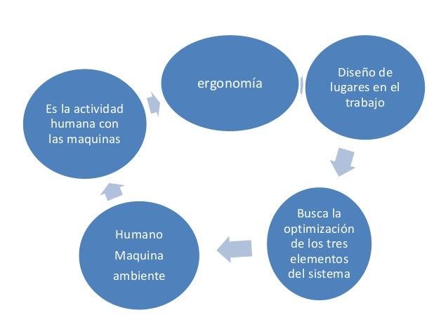 ergonomía Diseño de lugares en el trabajo Busca la optimización de los tres elementos del sistema Humano Maquina ambiente ...