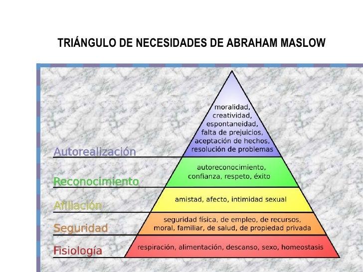 TRIÁNGULO DE NECESIDADES DE ABRAHAM MASLOW