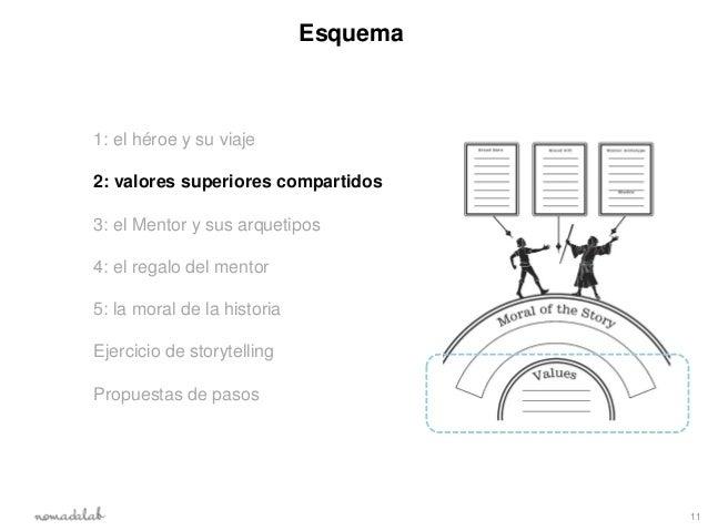 Esquema1: el héroe y su viaje2: valores superiores compartidos3: el Mentor y sus arquetipos4: el regalo del mentor5: la mo...