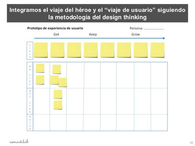 """Integramos el viaje del héroe y el """"viaje de usuario"""" siguiendo             la metodología del design thinking            ..."""