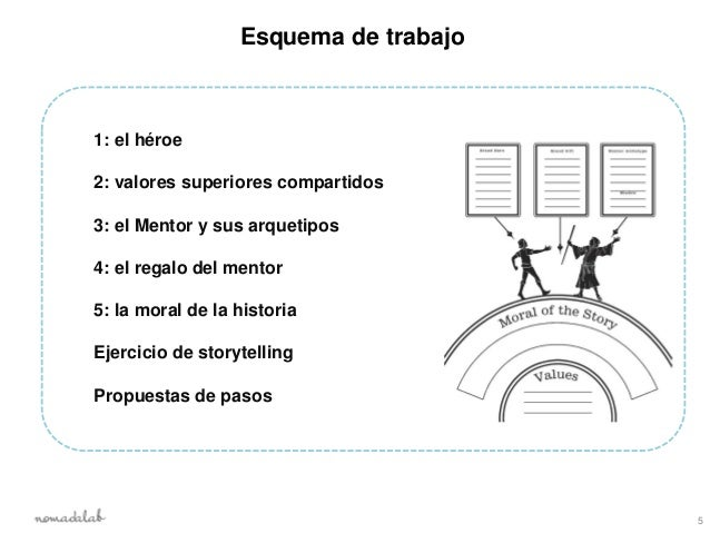 Esquema de trabajo1: el héroe2: valores superiores compartidos3: el Mentor y sus arquetipos4: el regalo del mentor5: la mo...