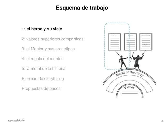 Esquema de trabajo1: el héroe y su viaje2: valores superiores compartidos3: el Mentor y sus arquetipos4: el regalo del men...