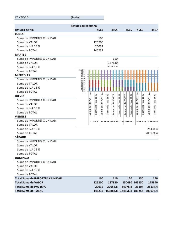 CANTIDAD                         (Todas)                                   Rótulos de columna Rótulos de fila             ...