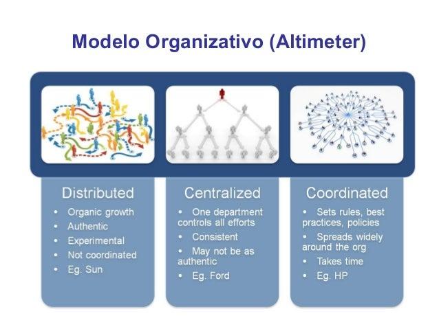 Función del Social Media Strategist•   Define, planifica y supervisa la estrategia de comunicación 2.0 y marketing    soci...