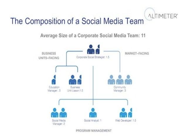 Función del Community Manager•   Ejecuta la estrategia de social media en colaboración con el Social Media Manager•   Dina...