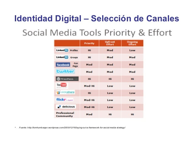 Identidad Digital – Selección de Canales•   Fuente: http://tomhumbarger.wordpress.com/2009/12/16/laying-out-a-framework-fo...