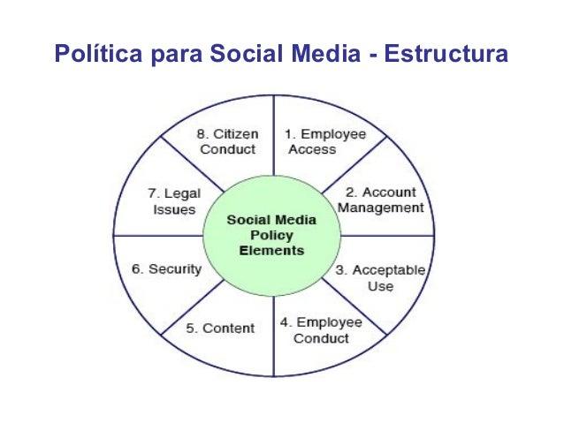Política para Social Media - Periodismo