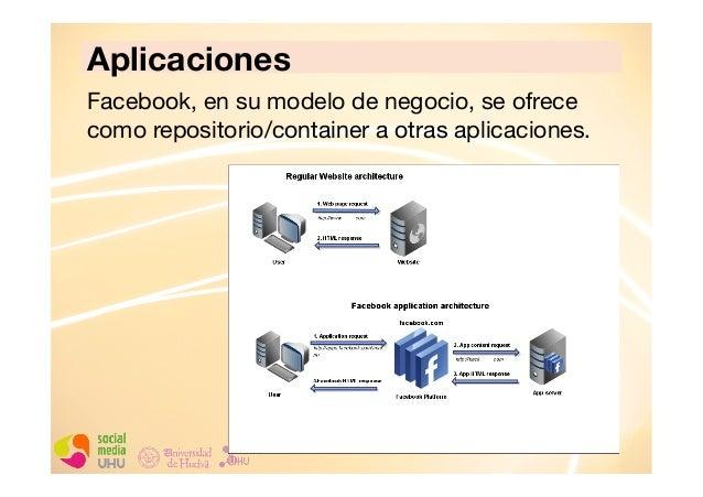 Aplicaciones Facebook, en su modelo de negocio, se ofrece como repositorio/container a otras aplicaciones.