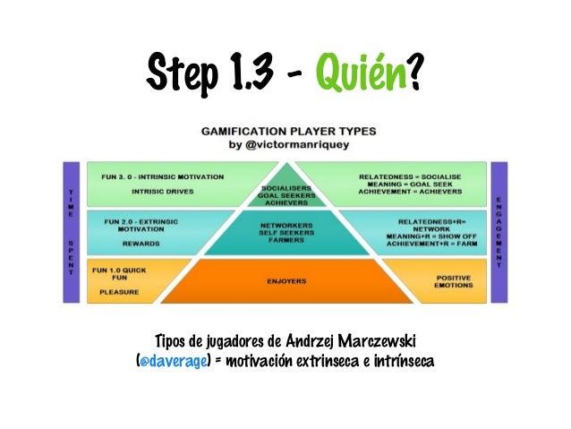 Step 1.3 - Quién?  Tipos de jugadores de Andrzej Marczewski (@daverage) = motivación extrinseca e intrínseca