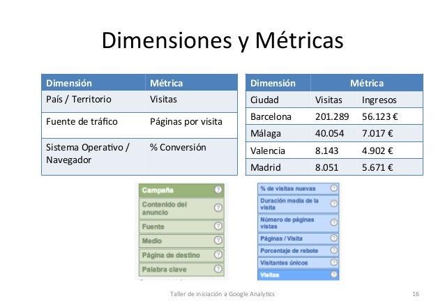 Dimensiones  y  Métricas   Dimensión    Métrica    Dimensión    País  /  Territorio    Visitas    Ciud...