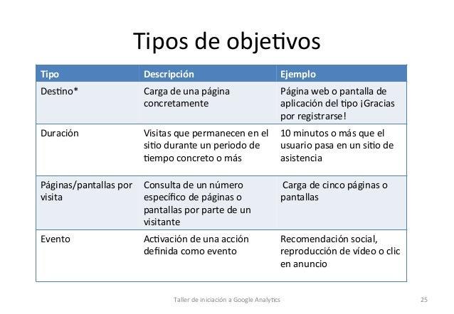 Tipos  de  obje1vos   Tipo    Descripción    Ejemplo    Des1no*       Carga  de  una  página   con...