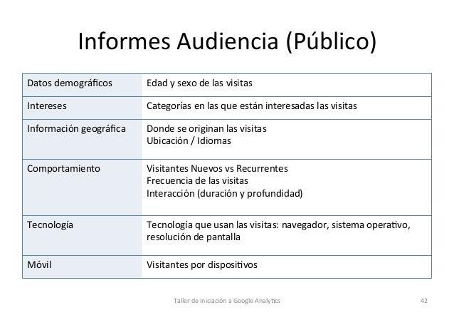 Informes  Audiencia  (Público)      Datos  demográficos    Edad  y  sexo  de  las  visitas    Inter...