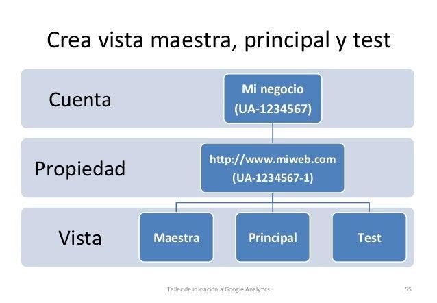 Crea  vista  maestra,  principal  y  test   Cuenta    Mi  negocio   (UA-‐1234567)    Propiedad    h...