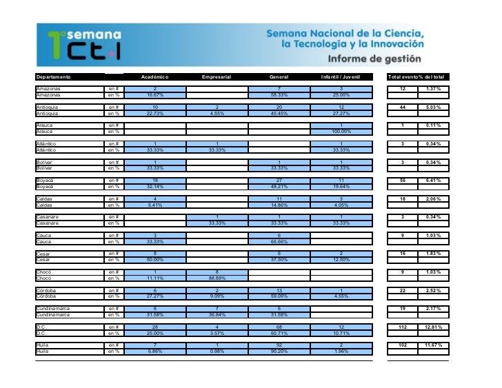 Departamento          Académico   Empresarial   General   Infantil / Juvenil   Total eventos del total                    ...