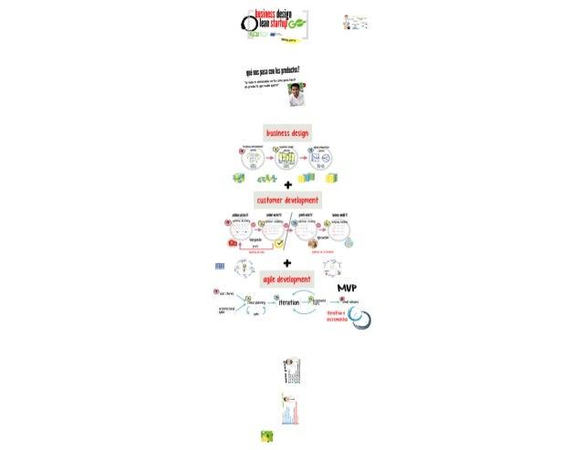 Taller Lean Startup III Prototipado y Producto Mínimo Viable por Aday Guerra