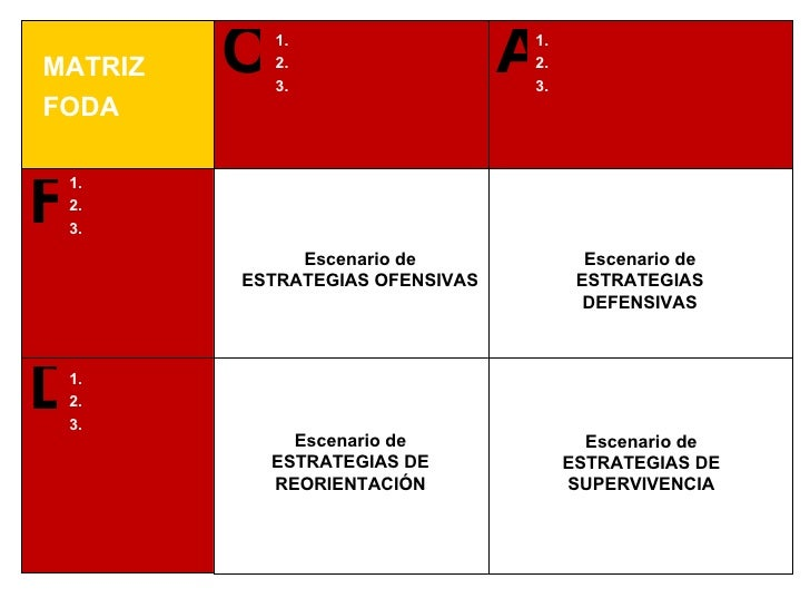 MATRIZ FODA 1. 2. 3. O F D A 1. 2. 3. 1. 2. 3. 1. 2. 3. Escenario de ESTRATEGIAS OFENSIVAS Escenario de ESTRATEGIAS DEFENS...
