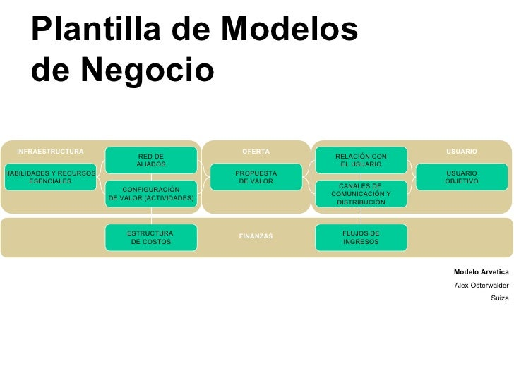 Plantilla de Modelos de Negocio Modelo Arvetica Alex Osterwalder Suiza