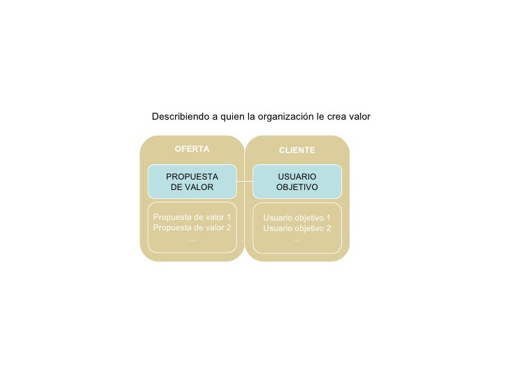 USUARIO OBJETIVO Usuario objetivo 1 Usuario objetivo 2 … CLIENTE Describiendo a quien la organización le crea valor PROPUE...