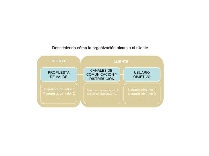 USUARIO OBJETIVO CANALES DE  COMUNICACION Y DISTRIBUCIÓN Canal de comunicación 1 Canal de distribución 2 … Usuario objetiv...