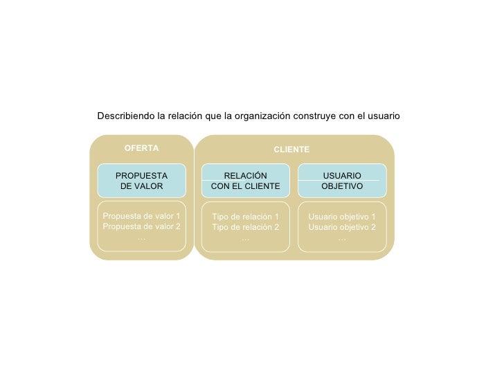 RELACIÓN CON EL CLIENTE Tipo de relación 1 Tipo de relación 2 … CLIENTE Describiendo la relación que la organización const...