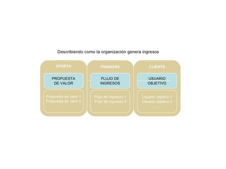 FLUJO DE INGRESOS Flujo de ingresos 1 Flujo de ingresos 2 … FINANZAS Describiendo como la organización genera ingresos PRO...
