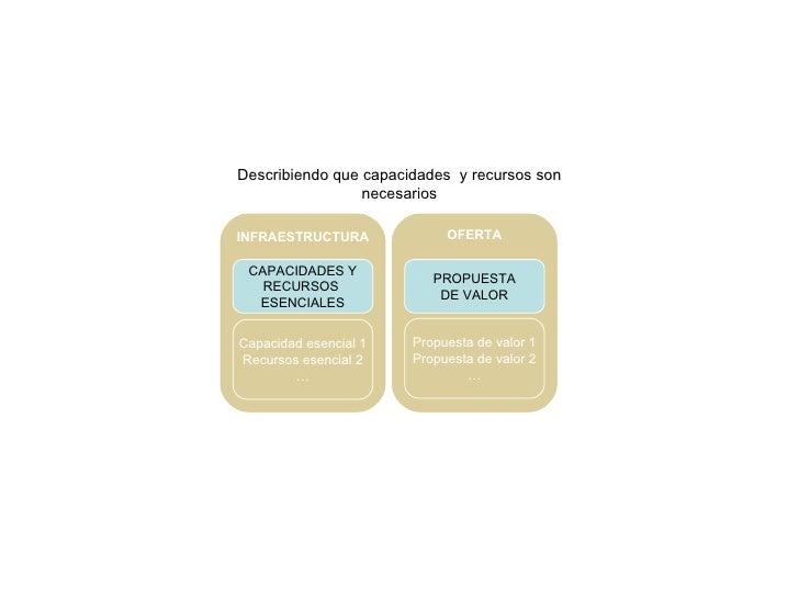 CAPACIDADES Y RECURSOS  ESENCIALES Capacidad esencial 1 Recursos esencial 2 … INFRAESTRUCTURA Describiendo que capacidades...