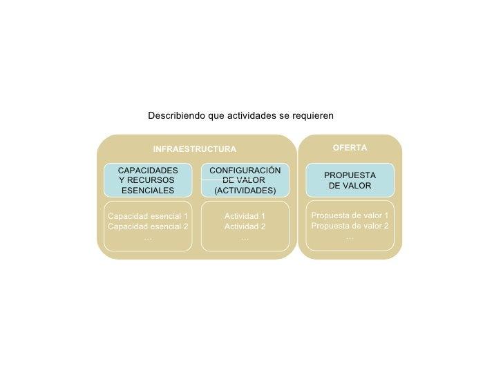 Describiendo que actividades se requieren CONFIGURACIÓN DE VALOR  (ACTIVIDADES) Actividad 1 Actividad 2 … INFRAESTRUCTURA ...