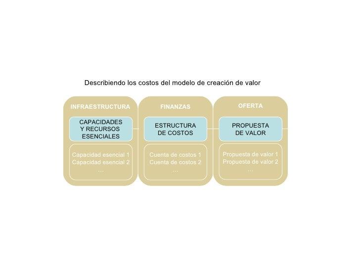 ESTRUCTURA DE COSTOS Cuenta de costos 1 Cuenta de costos 2 … FINANZAS INFRAESTRUCTURA Describiendo los costos del modelo d...