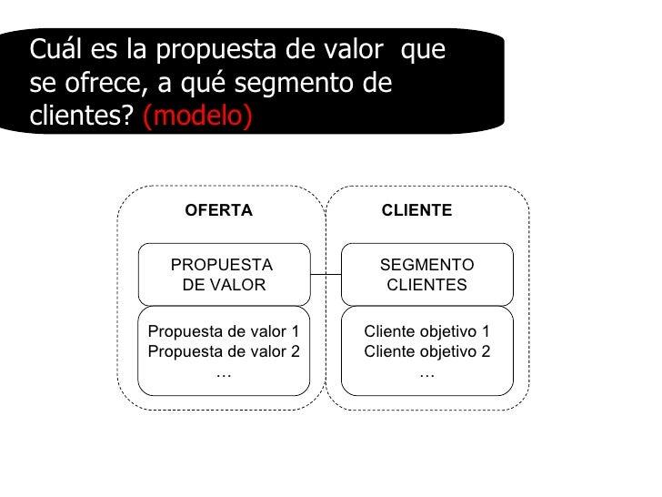 PROPUESTA  DE VALOR SEGMENTO CLIENTES Propuesta de valor 1 Propuesta de valor 2 … Cliente objetivo 1 Cliente objetivo 2 … ...