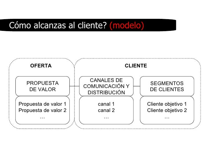 PROPUESTA DE VALOR CANALES DE COMUNICACIÓN Y DISTRIBUCIÓN Propuesta de valor 1 Propuesta de valor 2 … canal 1 canal 2 … OF...