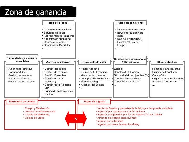 <ul><li>Equipo y Mantención </li></ul><ul><li>Gestión de Infraestructura </li></ul><ul><li>Costos de Marketing </li></ul><...