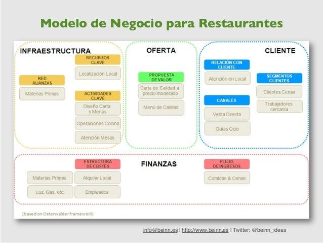 Taller modelos de negocio m s all del plan de empresa for Modelos de restaurantes