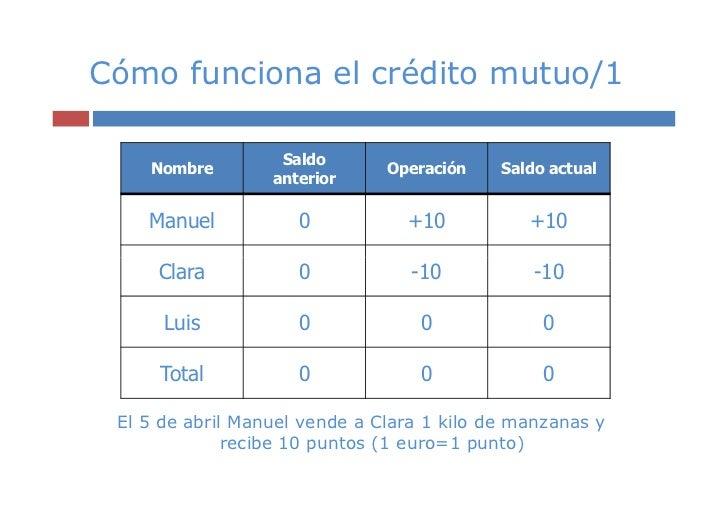 Cómo funciona el crédito mutuo/1                   Saldo    Nombre                     Operación    Saldo actual          ...