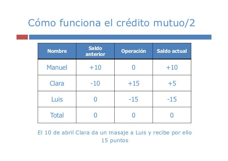 Cómo funciona el crédito mutuo/2                   Saldo    Nombre                      Operación    Saldo actual         ...