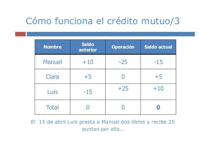 Cómo funciona el crédito mutuo/3                     Saldo      Nombre                     Operación    Saldo actual      ...
