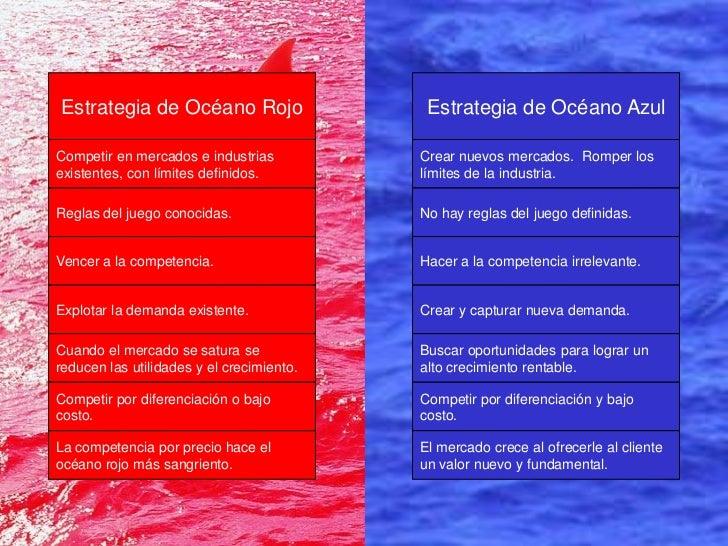 Océano Rojo vrs. Océano Océano Azul                        Estrategia de Azul Estrategia de Océano Rojo  Competir en merca...