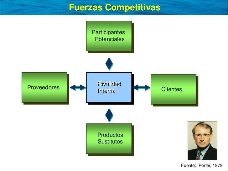 Fuerzas Competitivas                    Participantes                    Potenciales                         Rivalidad Pro...