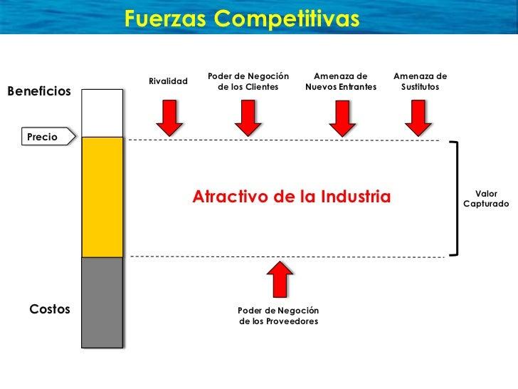 Fuerzas Competitivas                              Poder de Negoción    Amenaza de        Amenaza de                Rivalid...