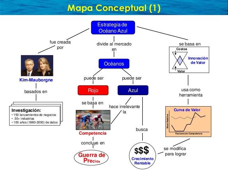 Mapa Conceptual (1)                                                Estrategia de                                          ...