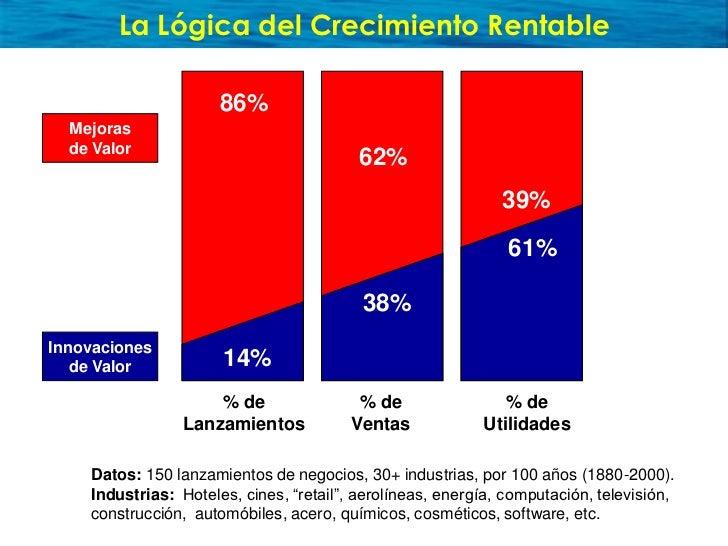 La Lógica del Crecimiento Rentable                        86%   Mejoras   de Valor                                        ...