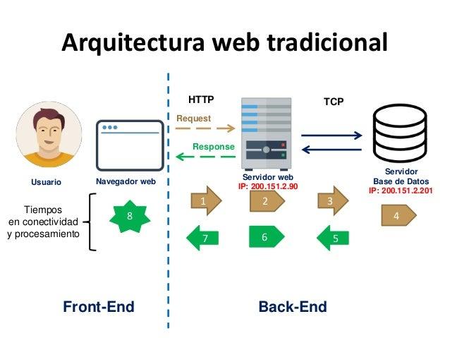Optimizaci n de aplicaciones web con base de datos nosql for Sitios web de arquitectura