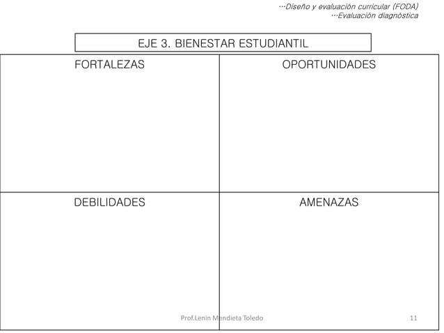 Prof.Lenin Mendieta Toledo 11 …Diseño y evaluación curricular (FODA) …Evaluación diagnóstica EJE 3. BIENESTAR ESTUDIANTIL ...