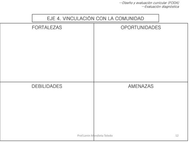 Prof.Lenin Mendieta Toledo 12 …Diseño y evaluación curricular (FODA) …Evaluación diagnóstica EJE 4. VINCULACIÓN CON LA COM...