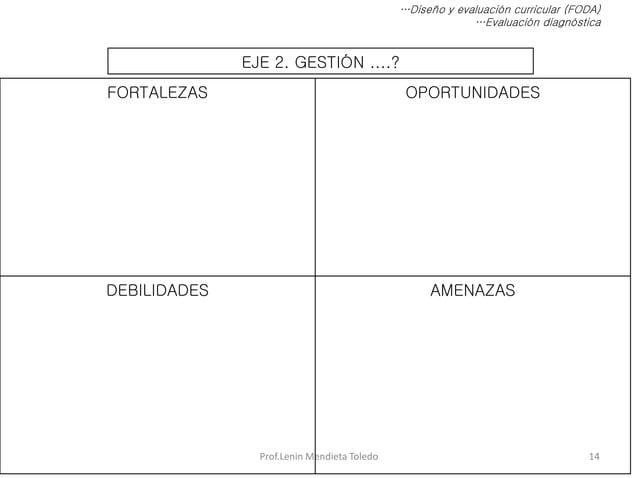 Prof.Lenin Mendieta Toledo 14 …Diseño y evaluación curricular (FODA) …Evaluación diagnóstica EJE 2. GESTIÓN ....? FORTALEZ...