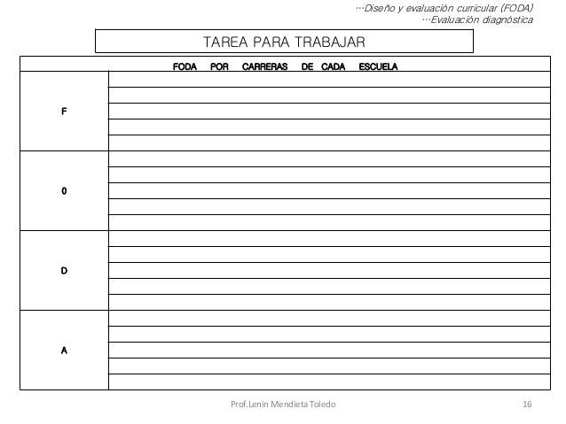 Prof.Lenin Mendieta Toledo 16 …Diseño y evaluación curricular (FODA) …Evaluación diagnóstica TAREA PARA TRABAJAR FODA POR ...